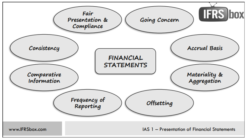 Ias 1 presentation of financial statements example.